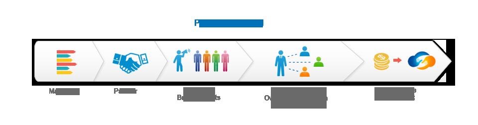 partners-managed